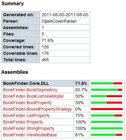 HTML Coverage Summary