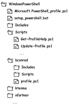 profile directory skeleton
