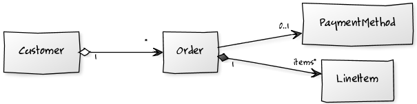 yUML Order Class Diagram